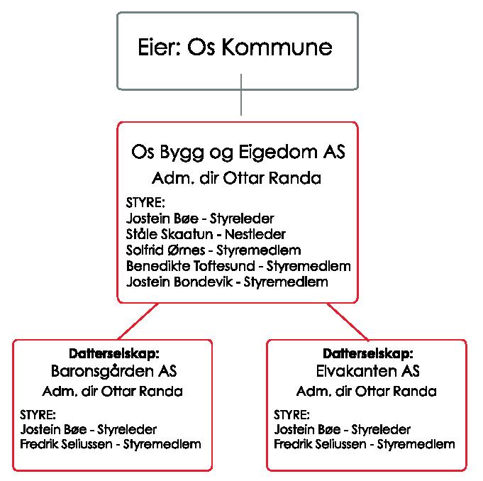 organisasjonskart-2014_3